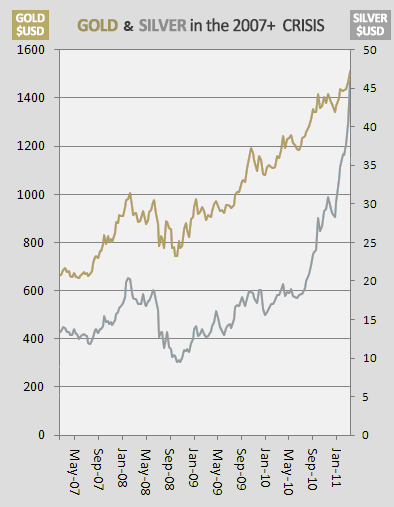 gold and silver performance during 2007-2011 crisis