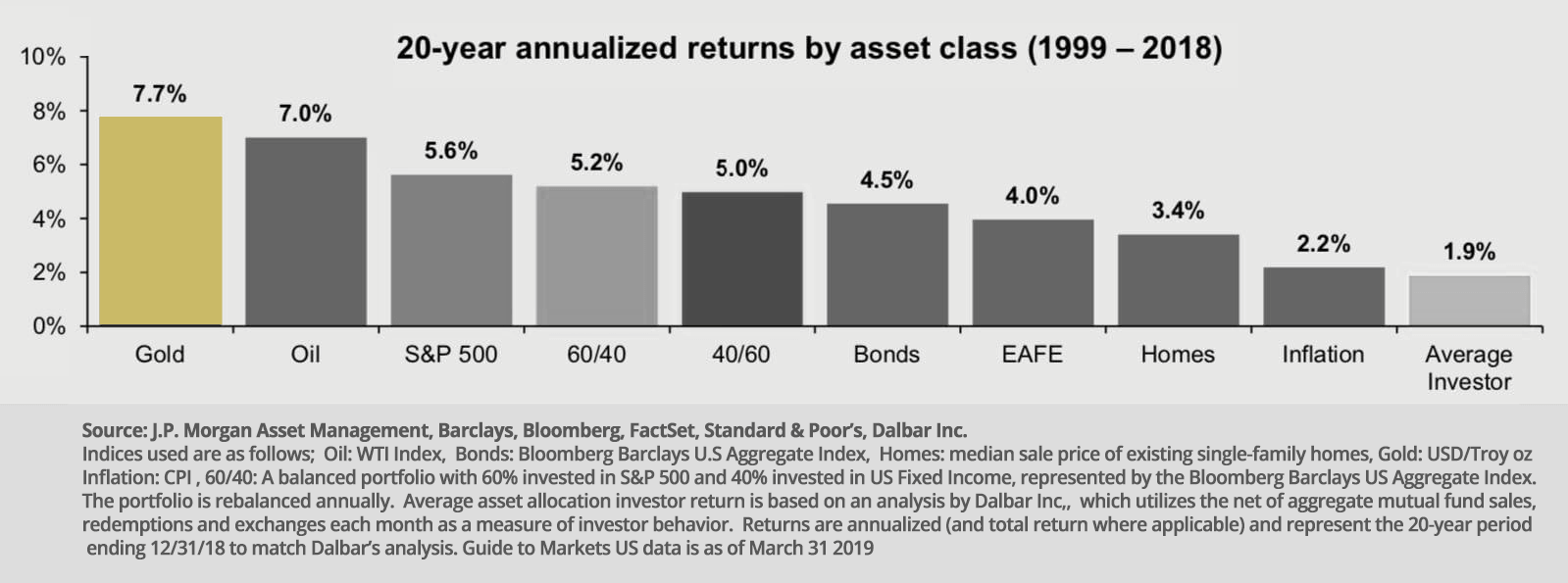 gold as an investment versus other assets